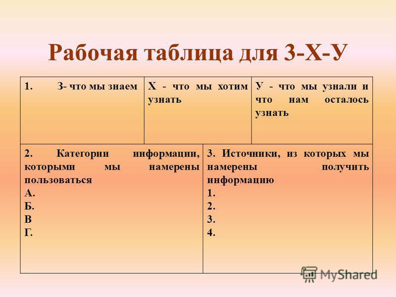 Рабочая таблица для 3-Х-У 1. З- что мы знаемХ - что мы хотим узнать У - что мы узнали и что нам осталось узнать 2. Категории информации, которыми мы намерены пользоваться А. Б. В Г. 3. Источники, из которых мы намерены получить информацию 1. 2. 3. 4.
