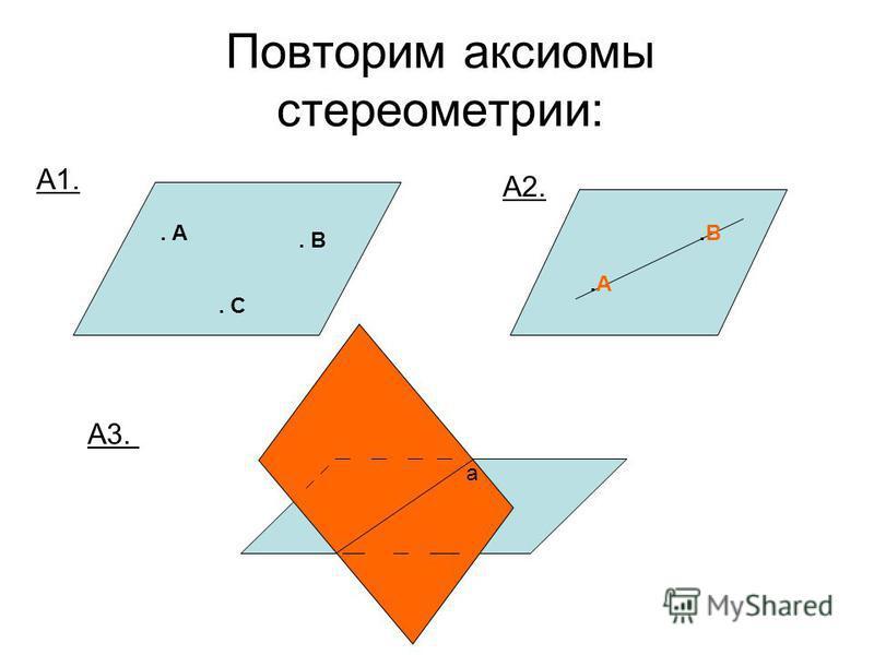 Повторим аксиомы стереометрии:. А. В. С А1. А2..А.А.В.В А3. a