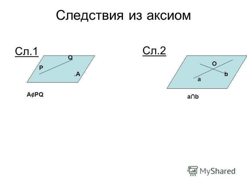 Следствия из аксиом Сл.1. А Сл.2 a b O A¢PQ P Q ab