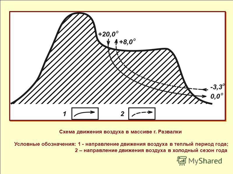 Схема движения воздуха в массиве г. Развалки Условные обозначения: 1 - направление движения воздуха в теплый период года; 2 – направление движения воздуха в холодный сезон года