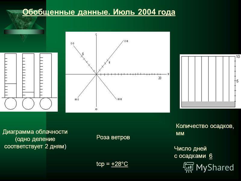 Обобщенные данные. Июль 2004 года Диаграмма облачности (одно делпение соответствует 2 дням) tср = +28°С Количество осадков, мм Число дней с осадками 6 Роза ветров