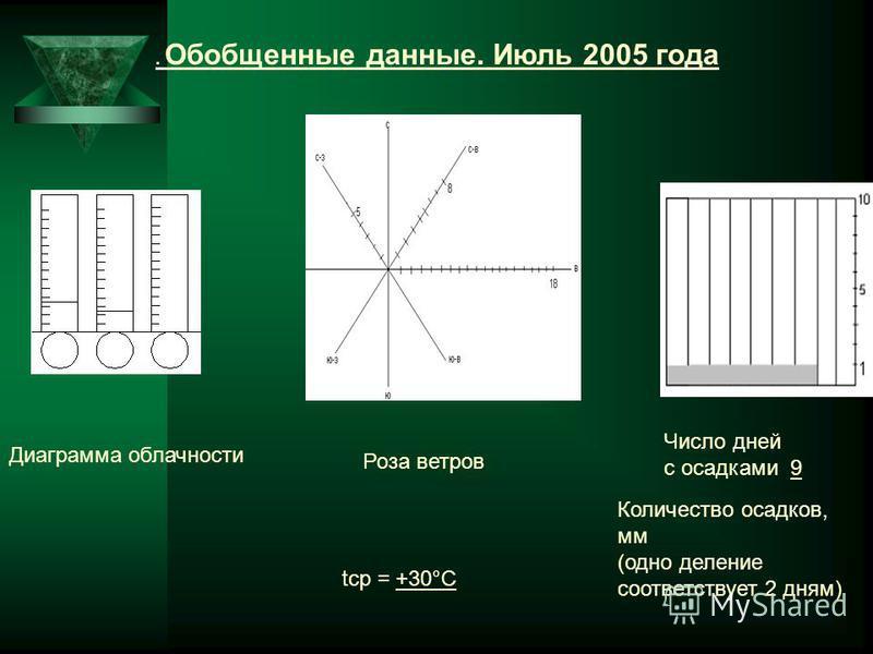 . Обобщенные данные. Июль 2005 года Количество осадков, мм (одно делпение соответствует 2 дням) tср = +30°С Роза ветров Диаграмма облачности Число дней с осадками 9
