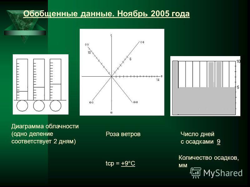 Обобщенные данные. Ноябрь 2005 года Диаграмма облачности (одно делпение соответствует 2 дням) tср = +9°С Число дней с осадками 9 Роза ветров Количество осадков, мм