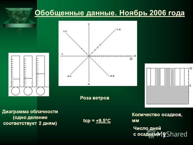 Обобщенные данные. Ноябрь 2006 года Диаграмма облачности (одно делпение соответствует 2 дням) tср = +9,5°С Количество осадков, мм Число дней с осадками 9 Роза ветров