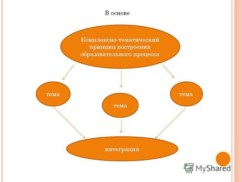 Комплексно-тематический принцип построения образовательного процесса тема В основе интеграция