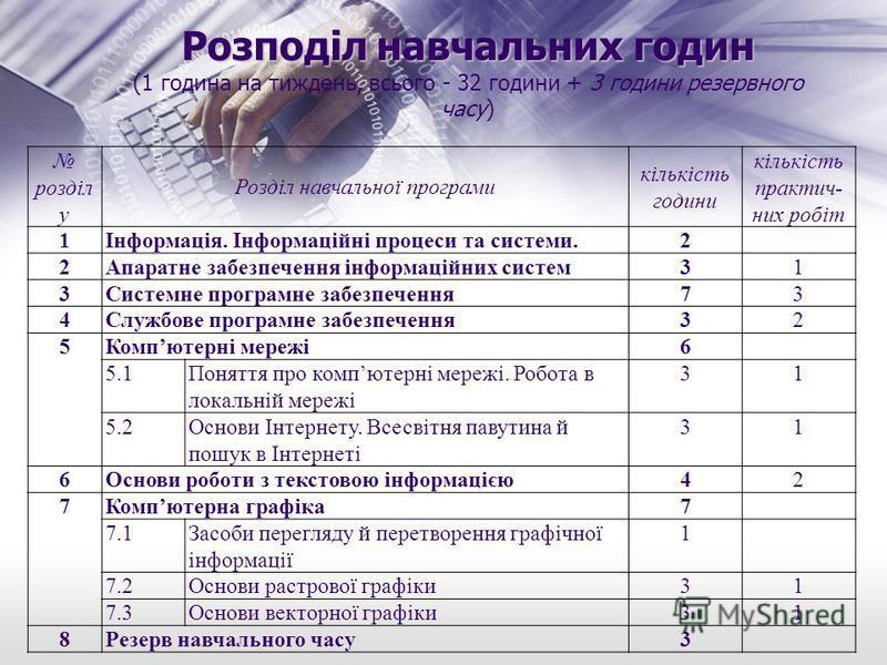 Розподіл навчальних годин Розподіл навчальних годин (1 година на тиждень, всього - 32 години + 3 години резервного часу) розділ у Розділ навчальної програми кількість години кількість практич- них робіт 1Інформація. Інформаційні процеси та системи.2