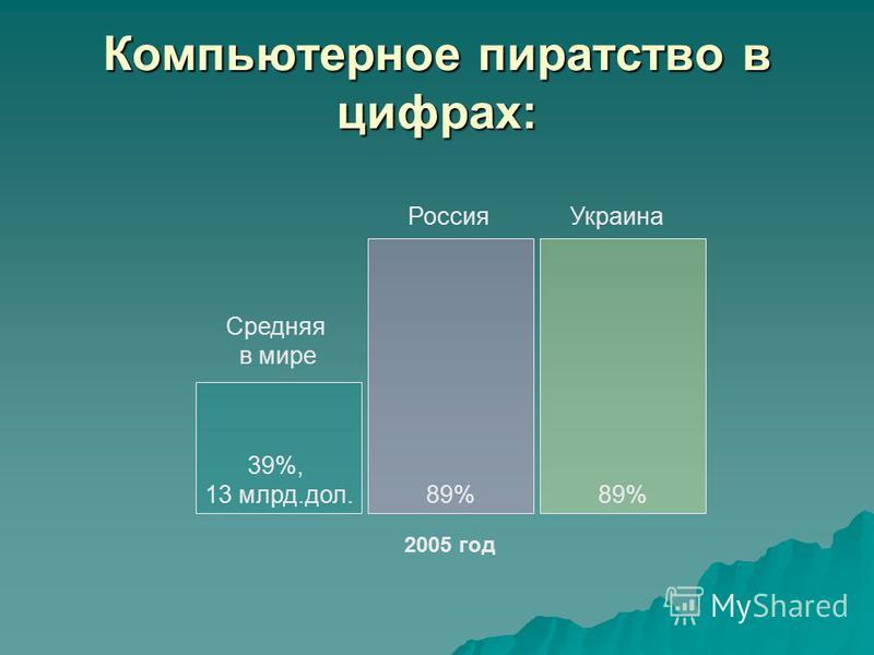 Компьютерное пиратство в цифрах: 39%, 13 млрд.дол. 89% Средняя в мире Россия 2005 год 89% Украина