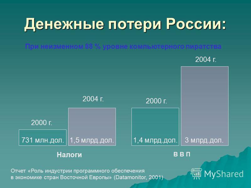 Денежные потери России: 731 млн.дол. 1,5 млрд.дол.1,4 млрд.дол. 3 млрд.дол. 2000 г. 2004 г. 2000 г. 2004 г. Налоги В В П При неизменном 88 % уровне компьютерного пиратства Отчет «Роль индустрии программного обеспечения в экономике стран Восточной Евр