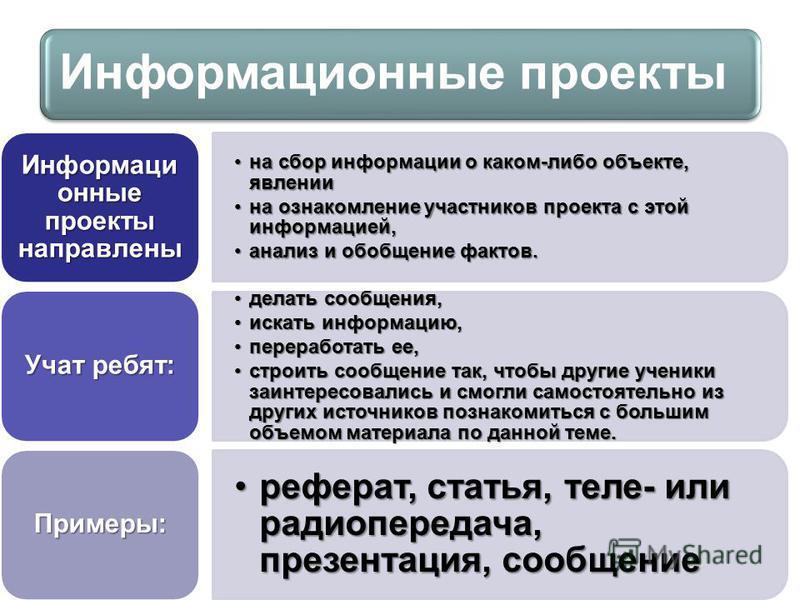 Информационные проекты на сбор информации о каком-либо объекте, явлении на сбор информации о каком-либо объекте, явлении на ознакомление участников проекта с этой информацией,на ознакомление участников проекта с этой информацией, анализ и обобщение ф