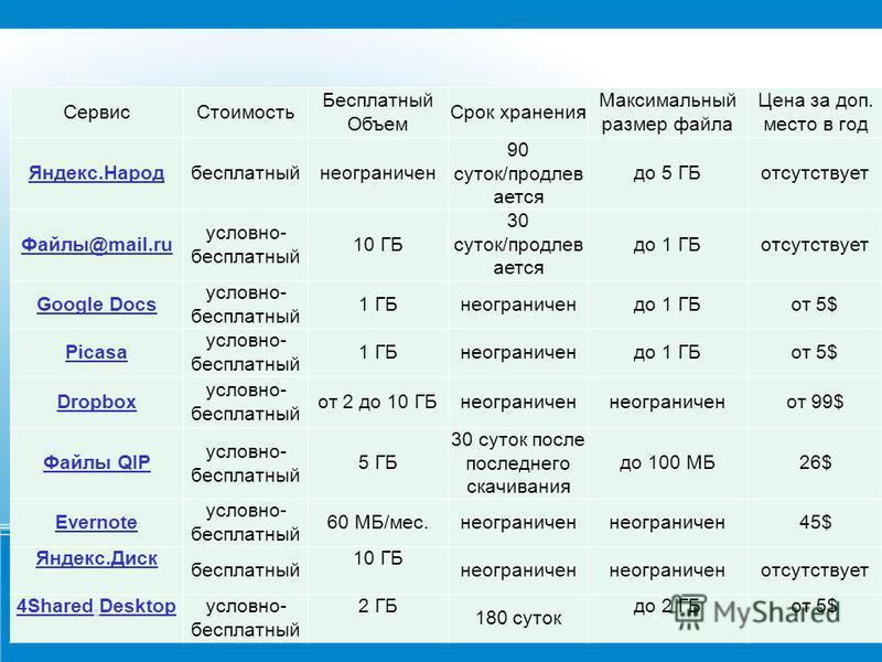 Сервис Стоимость Бесплатный Объем Срок хранения Максимальный размер файла Цена за доп. место в год Яндекс.Народбесплатныйнеограничен 90 суток/продлевается до 5 ГБотсутствует Файлы@mail.ru условно- бесплатный 10 ГБ 30 суток/продлевается до 1 ГБотсутст