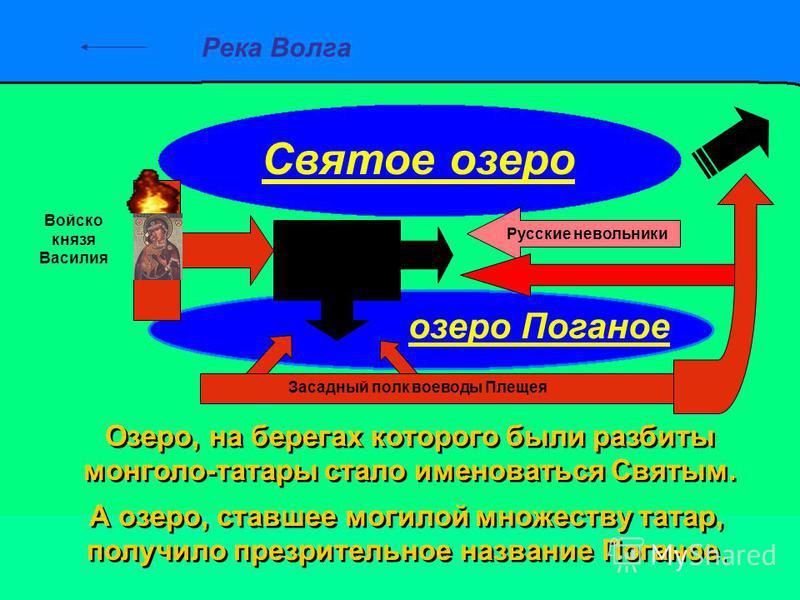 Река Волга Войско князя Василия Засадный полк воеводы Плещея Русские невольники Святое озеро озеро Поганое Озеро, на берегах которого были разбиты монголо-татары стало именоваться Святым. Озеро, на берегах которого были разбиты монголо-татары стало и