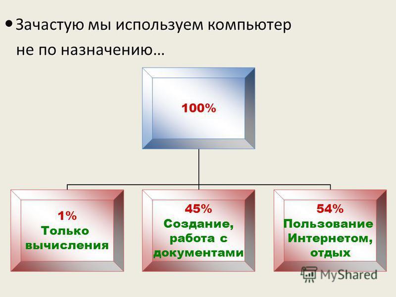 100% 1% Только вычисления 45% Создание, работа с документами 54% Пользование Интернетом, отдых Зачастую мы используем компьютер Зачастую мы используем компьютер не по назначению… не по назначению…