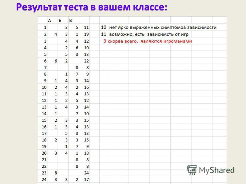 Результат теста в вашем классе: