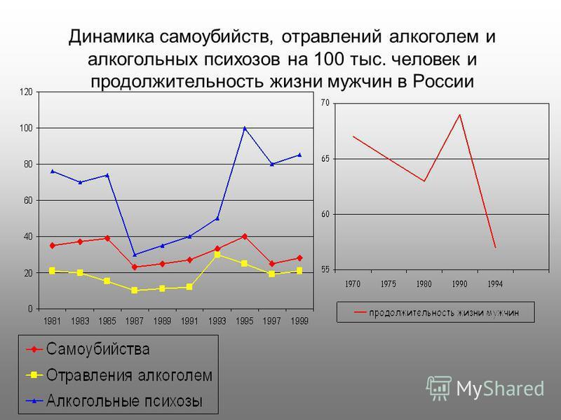 Динамика самоубийств, отравлений алкоголем и алкогольных психозов на 100 тыс. человек и продолжительность жизни мужчин в России