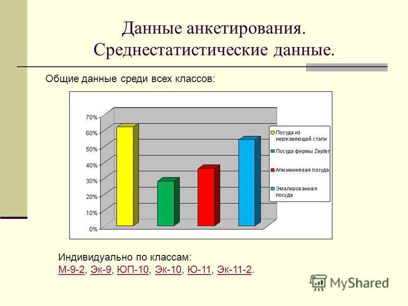 Данные анкетирования. Среднестатистические данные. Индивидуально по классам: М-9-2М-9-2, Эк-9, ЮП-10, Эк-10, Ю-11, Эк-11-2.Эк-9ЮП-10Эк-10Ю-11Эк-11-2 Общие данные среди всех классов: