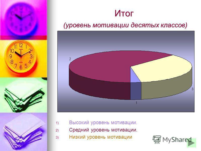 Итог (уровень мотивации десятых классов) 1) Высокий уровень мотивации. 2) Средний уровень мотивации. 3) Низкий уровень мотивации