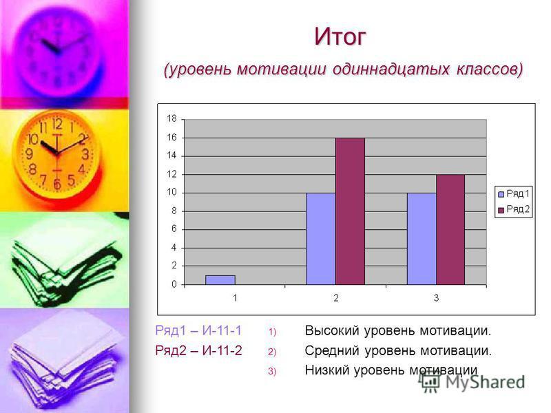 Итог (уровень мотивации одиннадцатых классов) Ряд 1 – И-11-1 Ряд 2 – И-11-2 1) Высокий уровень мотивации. 2) Средний уровень мотивации. 3) Низкий уровень мотивации