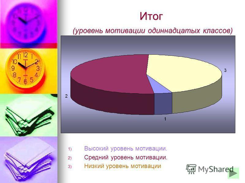 Итог (уровень мотивации одиннадцатых классов) 1) Высокий уровень мотивации. 2) Средний уровень мотивации. 3) Низкий уровень мотивации