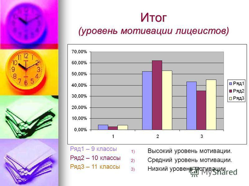 Итог (уровень мотивации лицеистов) Ряд 1 – 9 классы Ряд 2 – 10 классы Ряд 3 – 11 классы 1) Высокий уровень мотивации. 2) Средний уровень мотивации. 3) Низкий уровень мотивации