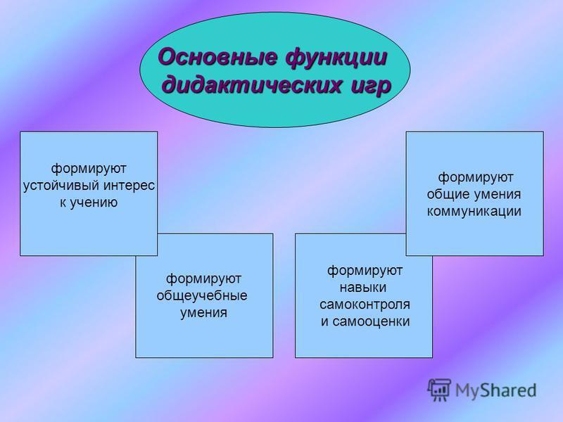Основные функции дидактических игр формируют навыки самоконтроля и самооценки формируют общие умения коммуникации формируют общеучебные умения формируют устойчивый интерес к учению