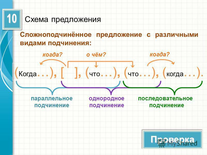 Схема предложения ( Когда …), [ ], ( что …), ( что …), ( когда …). когда?о чём? когда? параллельное подчинение однородное подчинение последовательное подчинение Сложноподчинённое предложение с различными видами подчинения: