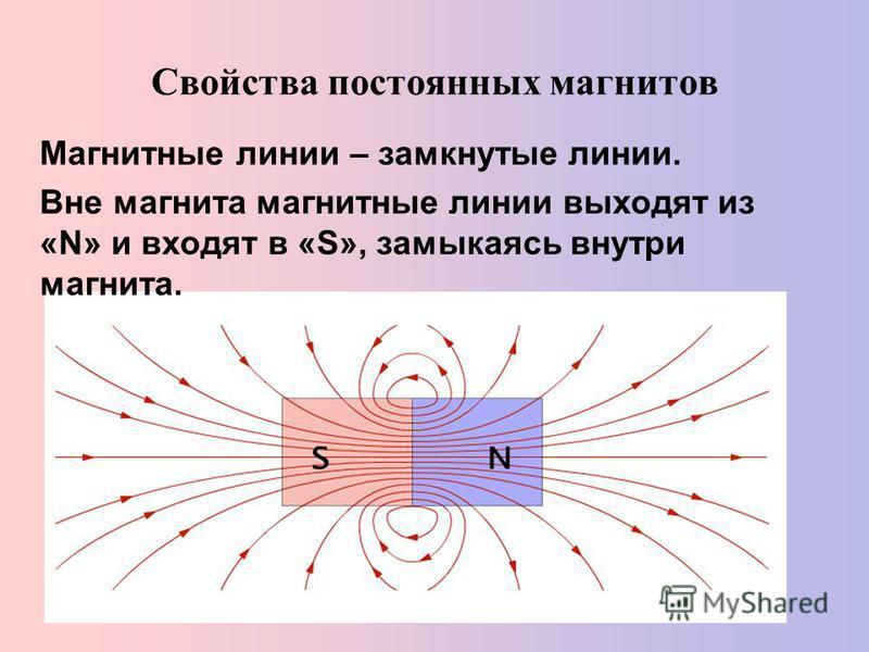 Свойства постоянных магнитов Магнитные линии – замкнутые линии. Вне магнита магнитные линии выходят из «N» и входят в «S», замыкаясь внутри магнита.