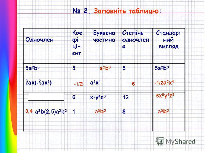 Одночлен Кое фі- ці- єнт Буквена частина Степінь одночлен а Стандарт ний вигляд 5a2b35a2b3 555a2b35a2b3 ax(- ax 3 ) a2x4a2x4 6x5y4z3x5y4z3 12 a 3 b(2,5)a 2 b 2 18 2. Заповніть таблицю: a2b3a2b3 -1/26 -1/2 a 2 x 4 6x5y4z36x5y4z3 0,4 а5b3а5b3 а5b3а5b3
