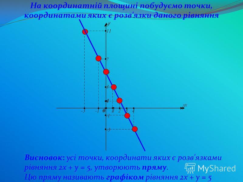 Висновок: усі точки, координати яких є розв'язками рівняння 2х + у = 5, утворюють пряму. Цю пряму називають графіком рівняння 2х + у = 5 На координатній площині побудуємо точки, координатами яких є розв'язки даного рівняння