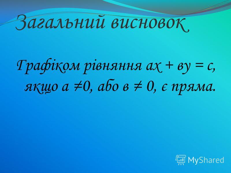 Загальний висновок Графіком рівняння ах + ву = с, якщо а 0, або в 0, є пряма.