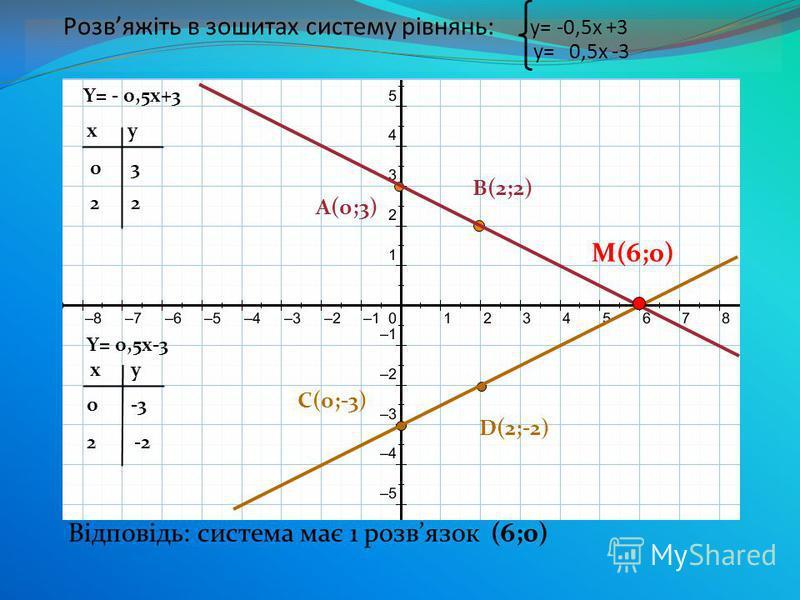 у=x+3 xy 0 -3-3 xy 1 3 0 4 2 A(0;3) B(-3;0) C(-1;2) D(1;4) Система у=x+3 Графіки функцій співпадають. Говорять, що система невизначена Відповідь: система має нескінченну множину розвязків