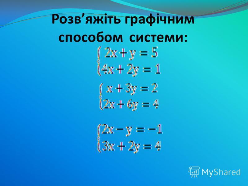 Розвяжіть в зошитах систему рівнянь: у= -0,5x +3 у= 0,5x -3 Y= - 0,5x+3 Y= 0,5x-3 xy 0 2 xy 0 2 3 2 -3 -2-2 A(0;3) B(2;2) C(0;-3) D(2;-2) M(6;0) Відповідь: система має 1 розвязок (6;0)