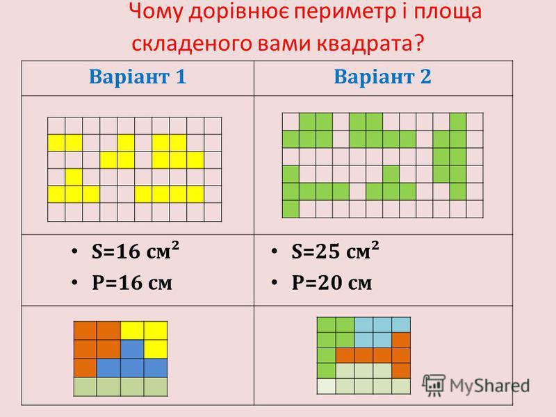 Варіант 1Варіант 2 Чому дорівнює периметр і площа складеного вами квадрата? S=16 см² P=16 см S=25 см² P=20 см