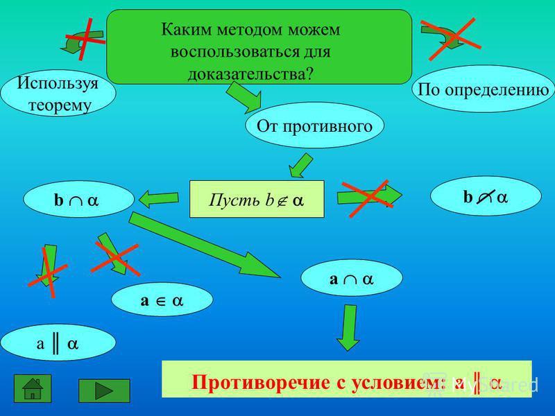 b Каким методом можем воспользоваться для доказательства? Пусть b Используя теорему От противного а а а По определению b Противоречие с условием: а