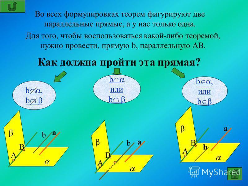 Во всех формулировках теорем фигурируют две параллельные прямые, а у нас только одна. Для того, чтобы воспользоваться какой-либо теоремой, нужно провести, прямую b, параллельную АВ. Как должна пройти эта прямая? b или b b, или b b, b a А В b a А В b