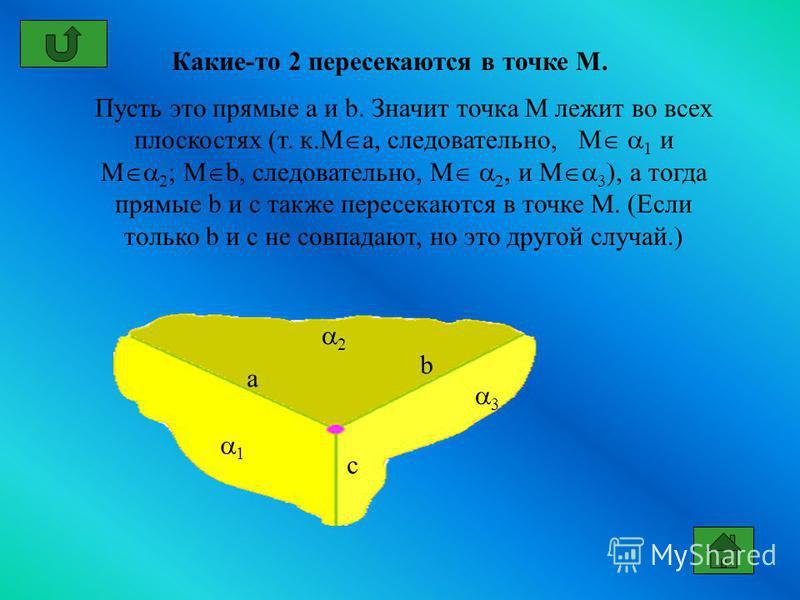 Пусть это прямые a и b. Значит точка М лежит во всех плоскостях (т. к.M a, следовательно, M 1 и M 2 ; М b, следовательно, M 2, и M 3 ), а тогда прямые b и c также пересекаются в точке М. (Если только b и c не совпадают, но это другой случай.) Какие-т