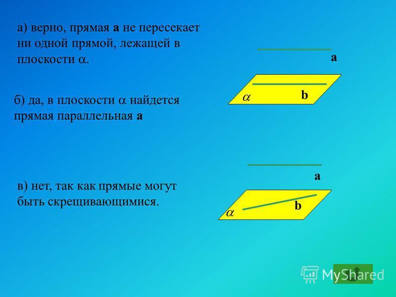 а) верно, прямая а не пересекает ни одной прямой, лежащей в плоскости. b а а b б) да, в плоскости найдется прямая параллельная а в) нет, так как прямые могут быть скрещивающимися.
