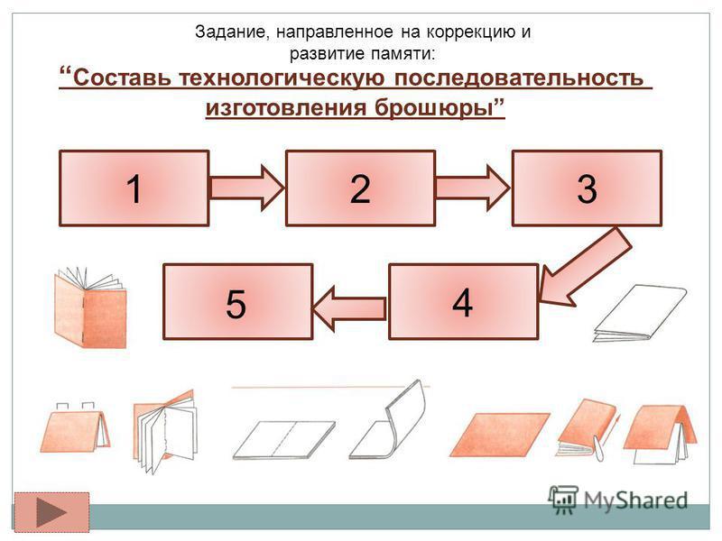 Задание, направленное на коррекцию и развитие памяти: Составь технологическую последовательность изготовления брошюры 123 4 5