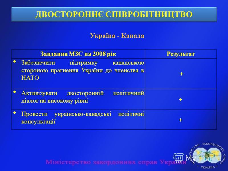 ДВОСТОРОННЄ СПІВРОБІТНИЦТВО Україна - Канада Завдання МЗС на 2008 рікРезультат Забезпечити підтримку канадською стороною прагнення України до членства в НАТО + Активізувати двосторонній політичний діалог на високому рівні + Провести українсько-канадс