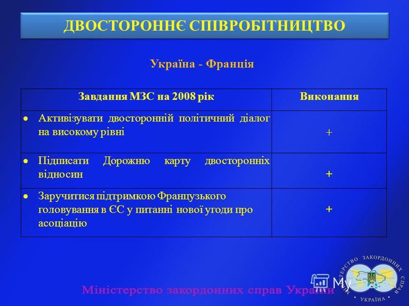 ДВОСТОРОННЄ СПІВРОБІТНИЦТВО Україна - Франція Завдання МЗС на 2008 рікВиконання Активізувати двосторонній політичний діалог на високому рівні + Підписати Дорожню карту двосторонніх відносин+ Заручитися підтримкою Французького головування в ЄС у питан