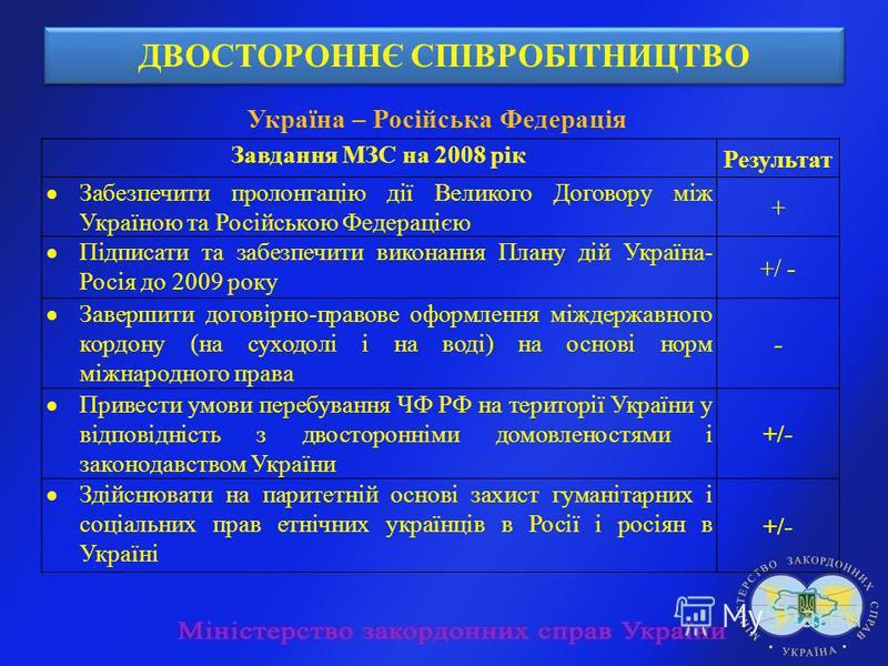 ДВОСТОРОННЄ СПІВРОБІТНИЦТВО Україна – Російська Федерація Завдання МЗС на 2008 рік Результат Забезпечити пролонгацію дії Великого Договору між Україною та Російською Федерацією + Підписати та забезпечити виконання Плану дій Україна- Росія до 2009 рок