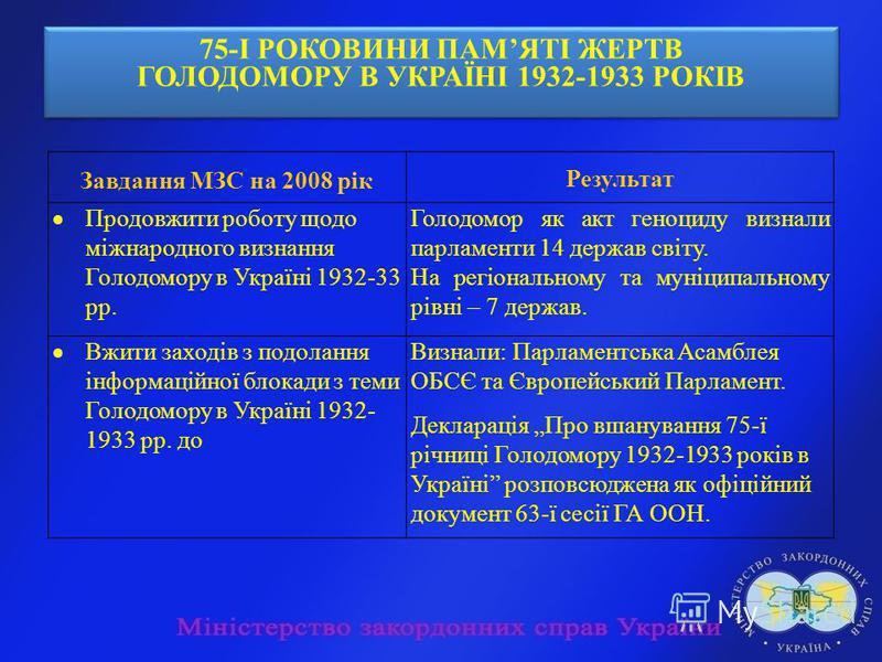 75-І РОКОВИНИ ПАМЯТІ ЖЕРТВ ГОЛОДОМОРУ В УКРАЇНІ 1932-1933 РОКІВ 75-І РОКОВИНИ ПАМЯТІ ЖЕРТВ ГОЛОДОМОРУ В УКРАЇНІ 1932-1933 РОКІВ Завдання МЗС на 2008 рік Результат Продовжити роботу щодо міжнародного визнання Голодомору в Україні 1932-33 рр. Голодомор