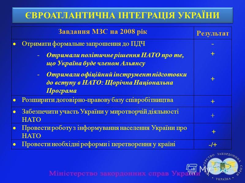 ЄВРОАТЛАНТИЧНА ІНТЕГРАЦІЯ УКРАЇНИ Завдання МЗС на 2008 рік Результат Отримати формальне запрошення до ПДЧ -Отримали політичне рішення НАТО про те, що Україна буде членом Альянсу -Отримали офіційний інструмент підготовки до вступу в НАТО: Щорічна Наці