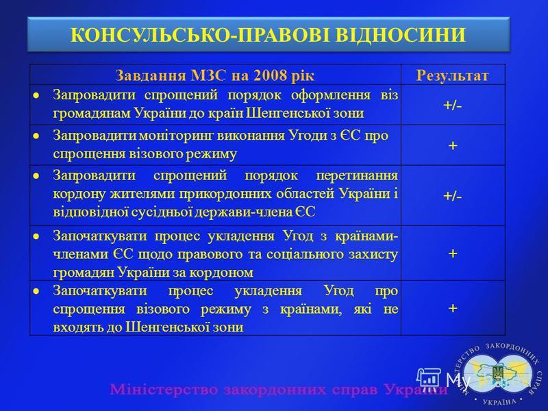 КОНСУЛЬСЬКО-ПРАВОВІ ВІДНОСИНИ Завдання МЗС на 2008 рікРезультат Запровадити спрощений порядок оформлення віз громадянам України до країн Шенгенської зони +/- Запровадити моніторинг виконання Угоди з ЄС про спрощення візового режиму + Запровадити спро