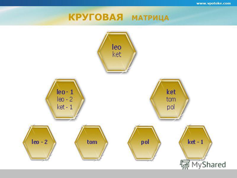 www.vpotoke.com КРУГОВАЯ МАТРИЦА