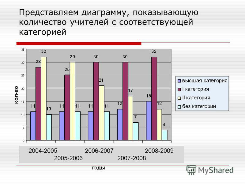 Представляем диаграмму, показывающую количество учителей с соответствующей категорией 2004-2005 2006-2007 2008-2009 2005-2006 2007-2008