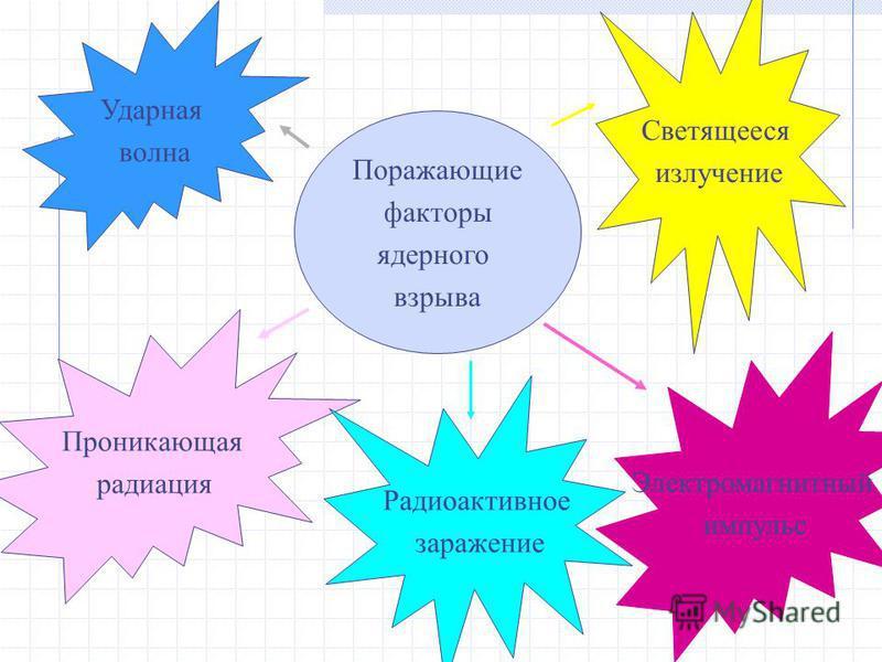 Поражающие факторы ядерного взрыва Ударная волна Светящееся излучение Проникающая радиация Радиоактивное заражение Электромагнитный импульс