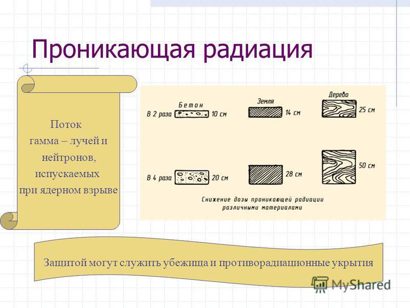Проникающая радиация Поток гамма – лучей и нейтронов, испускаемых при ядерном взрыве Защитой могут служить убежища и противорадиационные укрытия