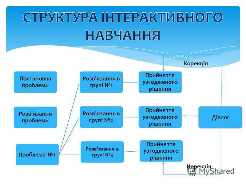 Проблема 1 Розв'язання в групі 1 Прийняття узгодженого рішення Розв'язання в групі 2 Прийняття узгодженого рішення Постановка проблеми Розв'язання проблеми Розв'язання в групі 3 Прийняття узгодженого рішення Діалог Корекція