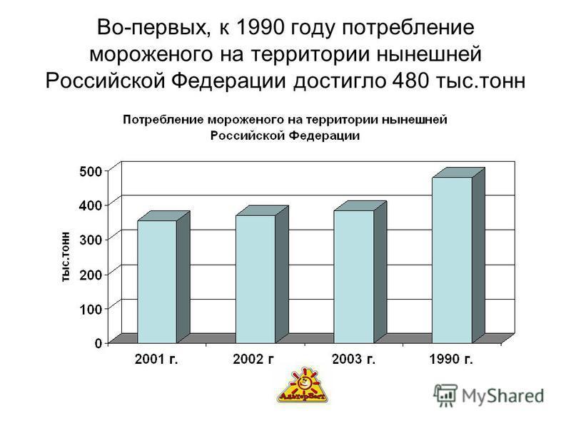 Во-первых, к 1990 году потребление мороженого на территории нынешней Российской Федерации достигло 480 тыс.тонн