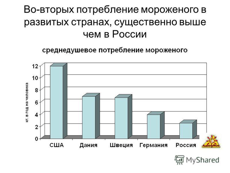 Во-вторых потребление мороженого в развитых странах, существенно выше чем в России